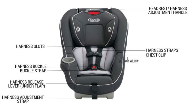 Graco-Convertible-Car-Seat-features